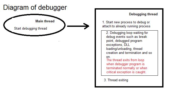 Debugger diagram