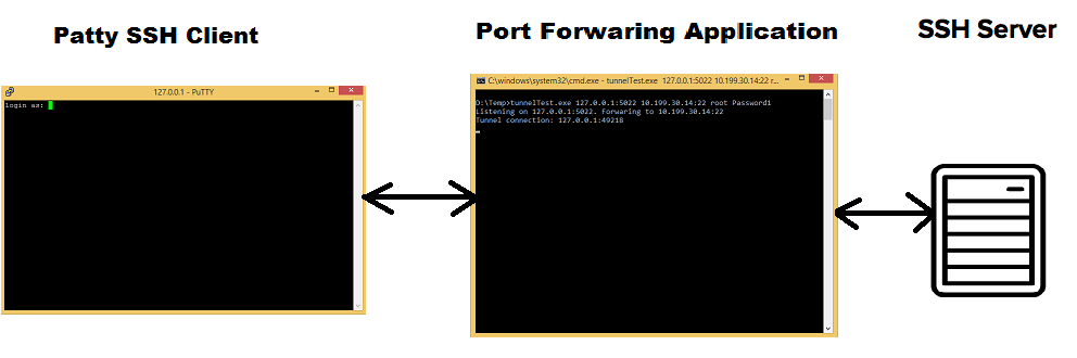 SSH port forwarding in  Net, C# example – Debugging Everything